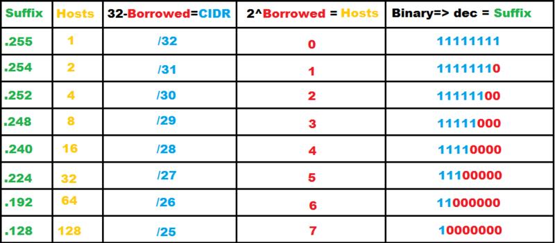 Notasi CIDR IP versi 4
