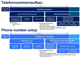 international telefonvorwahlen
