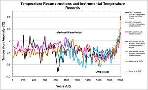 Temperature reconstructions 0-2006 AD