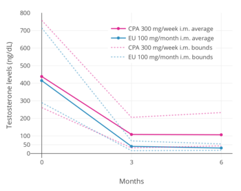 Testosterone levels with 300 mg/week cyproterone acetate or 100 mg/month  estradiol undecylate both by intramuscular injection.