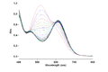 Ultraviolet-visible spectroscopy of Dichlorobis(ethylenediamine)cobalt(III) chloride.png