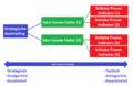 Van strategie via Kern Succes Factoren (KSF) naar Kritieke Proces Indicatoren (KPI) en acties.png