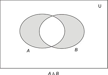 Discrete mathematicsset theory wikibooks open books for an open symmetric difference things that are in a or in b but not both ccuart Image collections