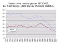 Violent crime rates by gender 1973-2003.png