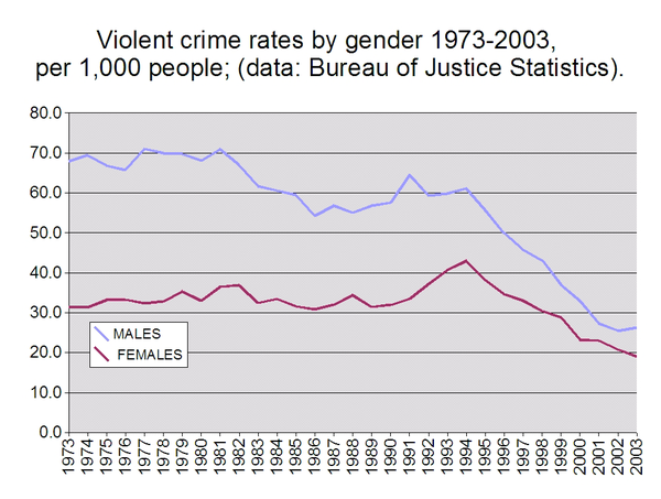 https://upload.wikimedia.org/wikipedia/commons/thumb/5/5c/Violent_crime_rates_by_gender_1973-2003.png/600px-Violent_crime_rates_by_gender_1973-2003.png