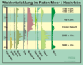 Waldentwicklung Rotes Mohr.png
