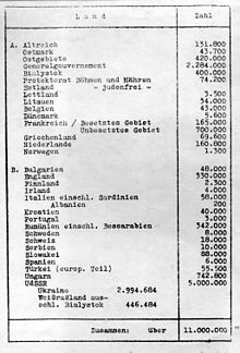 Exhibit Presented At The Wannsee Holocaust Planning Conference On January 20 1942 Showing Only 3 500 Jews Left Alive In Latvia Of About 60 000