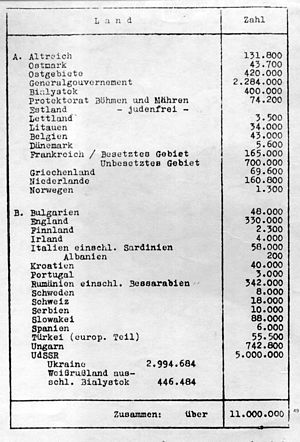 The Holocaust in Albania - A list of European Jews compiled at the Wannsee Conference in January 1942. Albania is listed  by the Germans as being inhabited by 200 Jews.