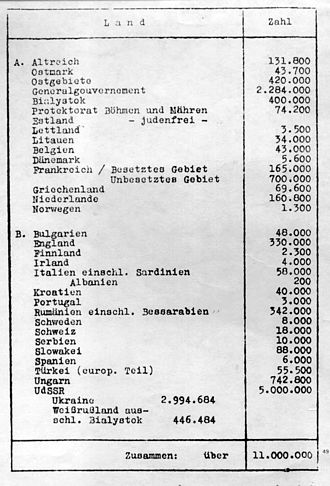 The Holocaust in Latvia - Exhibit presented at the Wannsee (Holocaust planning) Conference on January 20, 1942, showing only 3,500 Jews left alive in Latvia of about 60,000 in the country at the time of the Nazi takeover.