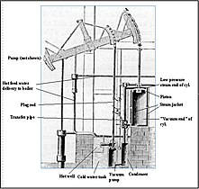 Watt steam pumping engine