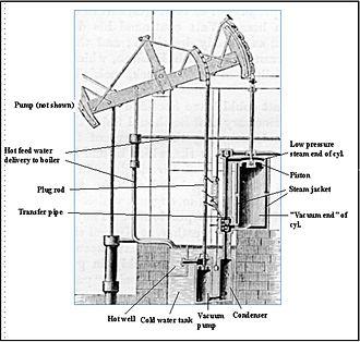 Watt steam engine - The major components of a Watt pumping engine