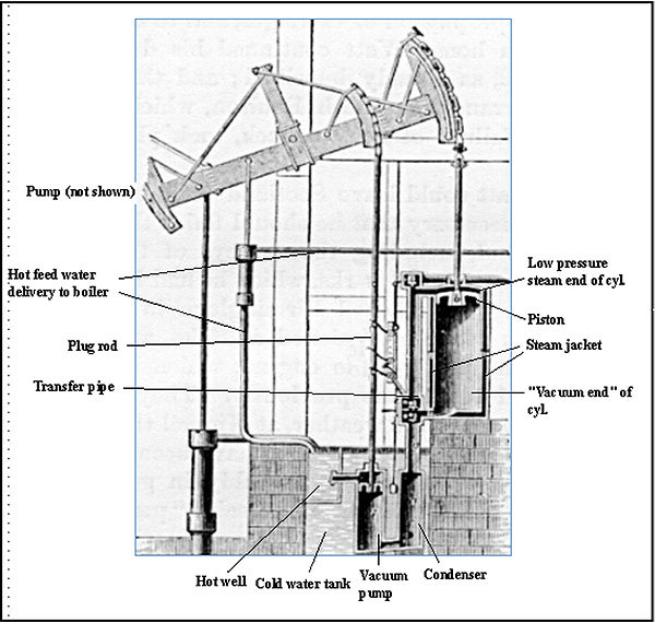 The major components of a Watt pumping engine Watt steam pumping engine.JPG