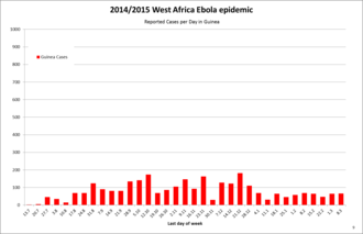 Ebola virus epidemic in Guinea - The reported weekly cases of Ebola in Guinea as listed on Wikipedia's 2014 Ebola Virus in West Africa timeline of reported cases and deaths; some values are interpolated.
