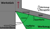 Winkel in der Werkzeug-Orthogonalebene.png