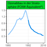 World-Scientists-Warning, -ozone-depleting halogen compounds.png