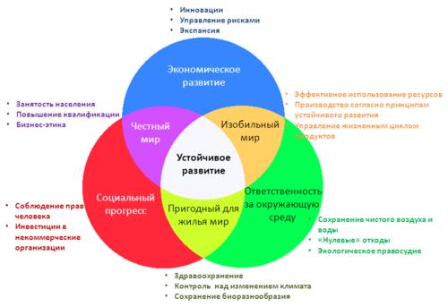 Устойчивое развитие Википедия
