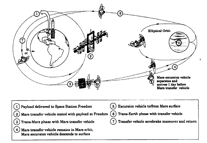 90-Day-Study Mars Mission Profile Image