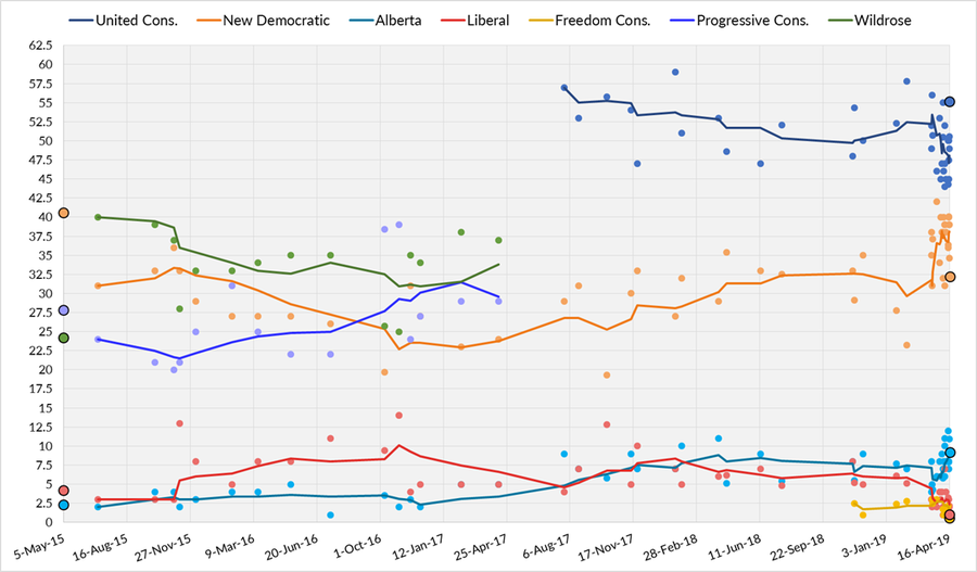 Three-poll average of Alberta opinion polling from May 5, 2015, to the last possible date of the next election on May 31, 2019. Each line corresponds to a political party.