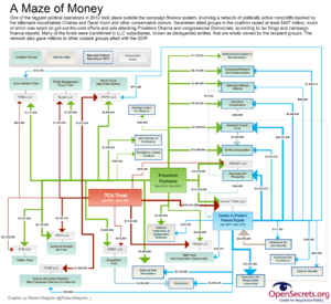Political activities of the Koch brothers - Chart showing the flow of money among a network of politically active nonprofits associated with the Koch Brothers