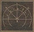 Acústica elemental (1892) (Fig. 11).jpg