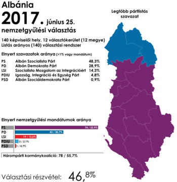 Albania 2017 parliamentary elections hu.png