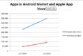 App graph.png