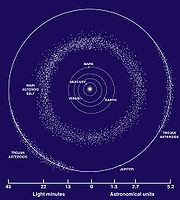 This diagram shows the Trojan Asteroids in Jupiter's orbit, as well as the main asteroid belt.