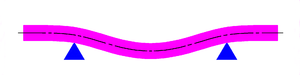 Airy points - A beam supported at its Airy points has parallel ends.