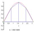 Benadering van integraal (n=4).png