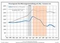 Bevölkerungsentwicklung Wiesengrund.pdf