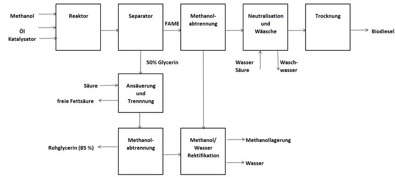 File Biodieselblockdiagramm Nach Van Gerpen Png