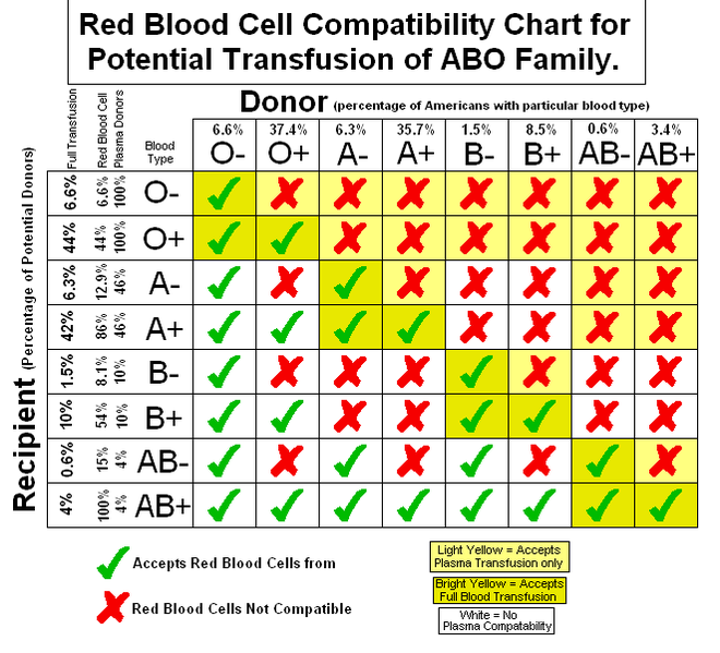 blood type chart antigens and antibodies relationship