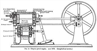 Brayton cycle - Brayton double-acting constant-pressure engine cut away 1877