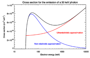Bremsstrahlung - Relativistic corrections to the emission of a 30-keV photon by an electron impacting on a proton.