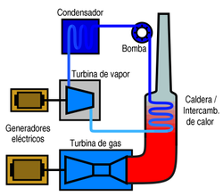 http://es.wikipedia.org/wiki/Archivo:COGAS-diagram-es.png