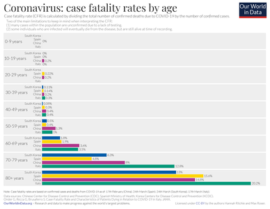 Case fatality rates for COVID-19 by age by country.