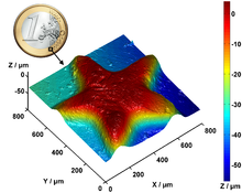 Confocal measurement of 1-euro-star 3d and euro.png
