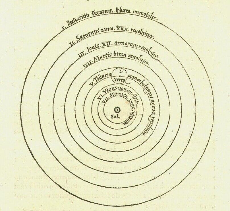 Copernican heliocentrism diagram