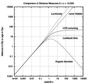 Distance measures (cosmology) - Image: Cosmo Distance Measures z to 1e 4