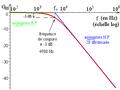 Courbe de gain du diagramme de Bode d'un 1er ordre fondamental.png