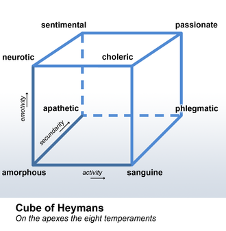 Gerardus Heymans - The cube of Heymans is a description of a personality classification by Gerard Heymans.