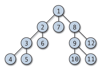 Degree (graph theory) - An undirected graph with leaf nodes 4, 5, 6, 7, 10, 11, and 12