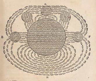 "Magnetic field - One of the first drawings of a magnetic field, by René Descartes, 1644, showing the Earth attracting lodestones.  It illustrated his theory that magnetism was caused by the circulation of tiny helical particles, ""threaded parts"", through threaded pores in magnets."