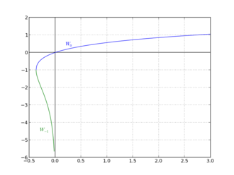 Lambert W function - Image: Diagram of the real branches of the Lambert W function