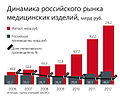 Dynamics of the Russian market of medical products.jpg