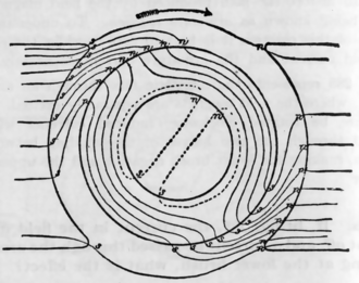Brushed DC electric motor - Exaggerated example of how the field is distorted by the rotor.