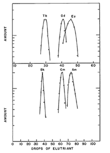 Graphs showing similar elution curves (metal amount vs. drops) for (top vs. bottom) terbium vs. berkelium, gadolinium vs. curium, europium vs. americium