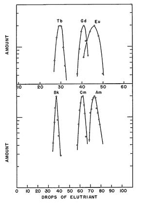 Berkelium - Image: Elutionskurven Tb Gd Eu und Bk Cm Am