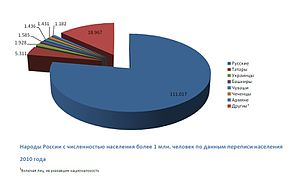 Доклад национальный состав россии 9518