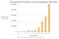 Europäische Produktion von Manuskripten 500–1500.PNG